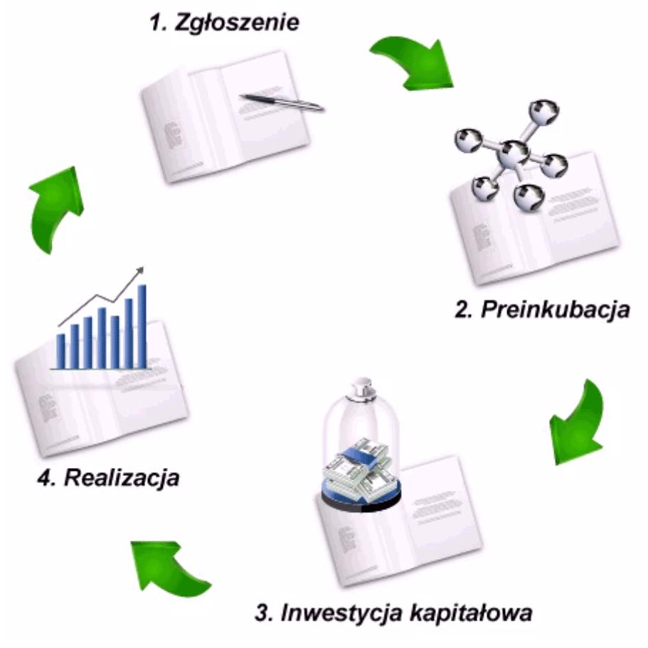 Proces inkubacji